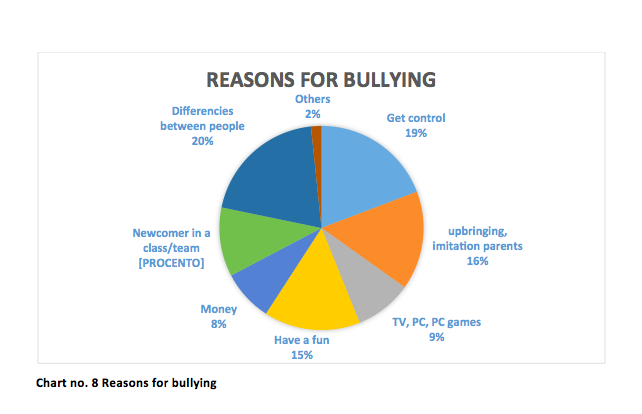 common causes of bullying